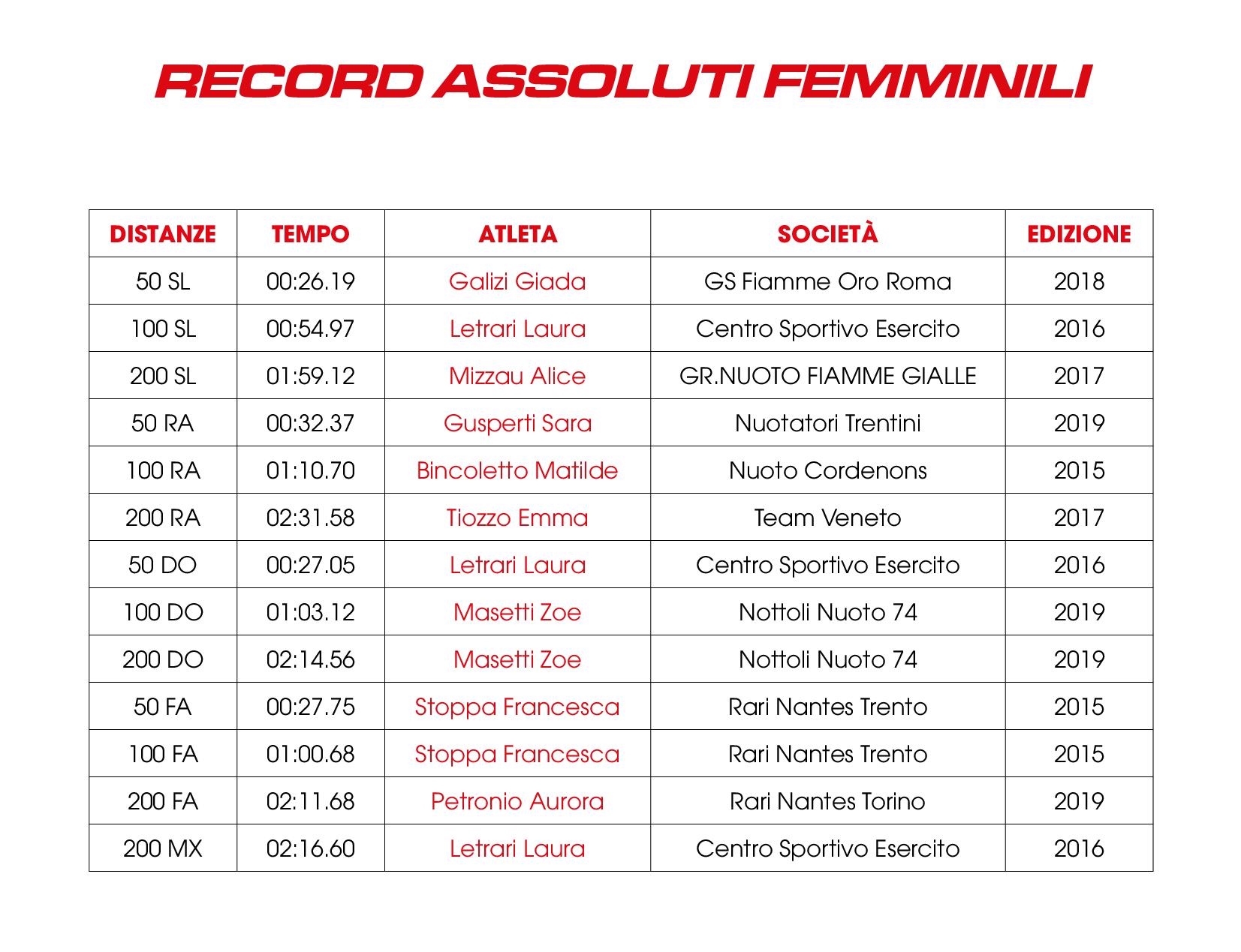 Fin Nuoto Calendario Gare.Agonismo A S D Buonconsiglio Nuoto Trento